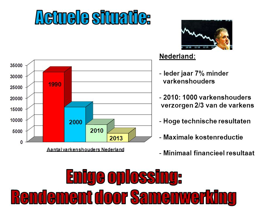 Nederland: - Ieder jaar 7% minder varkenshouders - 2010: 1000 varkenshouders verzorgen 2/3 van de varkens - Hoge technische resultaten - Maximale kostenreductie - Minimaal financieel resultaat
