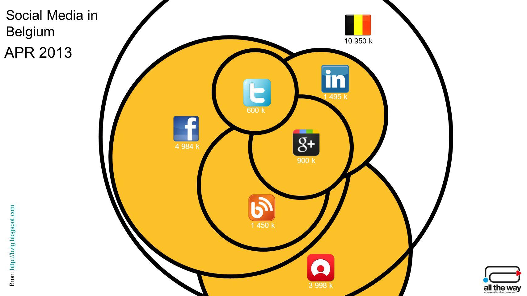 Bron: http://bvlg.blogspot.comhttp://bvlg.blogspot.com Social Media in Belgium APR 2013 10 950 k 4 984 k 3 998 k 1 450 k 1 495 k 900 k 600 k