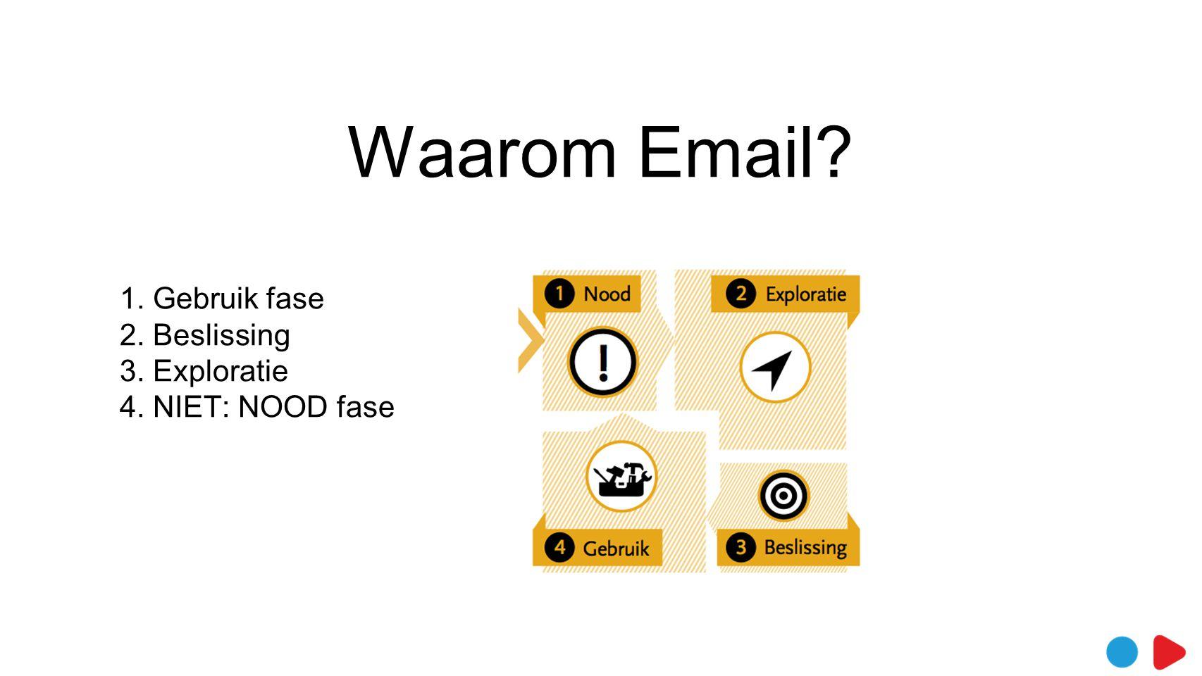 Waarom Email? 1. Gebruik fase 2. Beslissing 3. Exploratie 4. NIET: NOOD fase