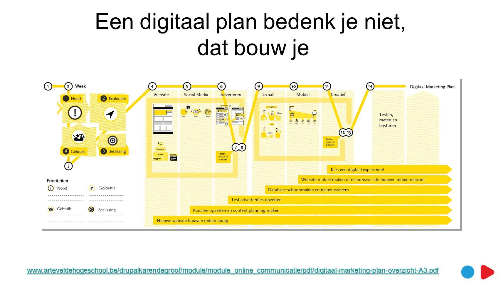 Een digitaal plan bedenk je niet, dat bouw je www.arteveldehogeschool.be/drupalkarendegroof/module/module_online_communicatie/pdf/digitaal-marketing-plan-overzicht-A3.pdf