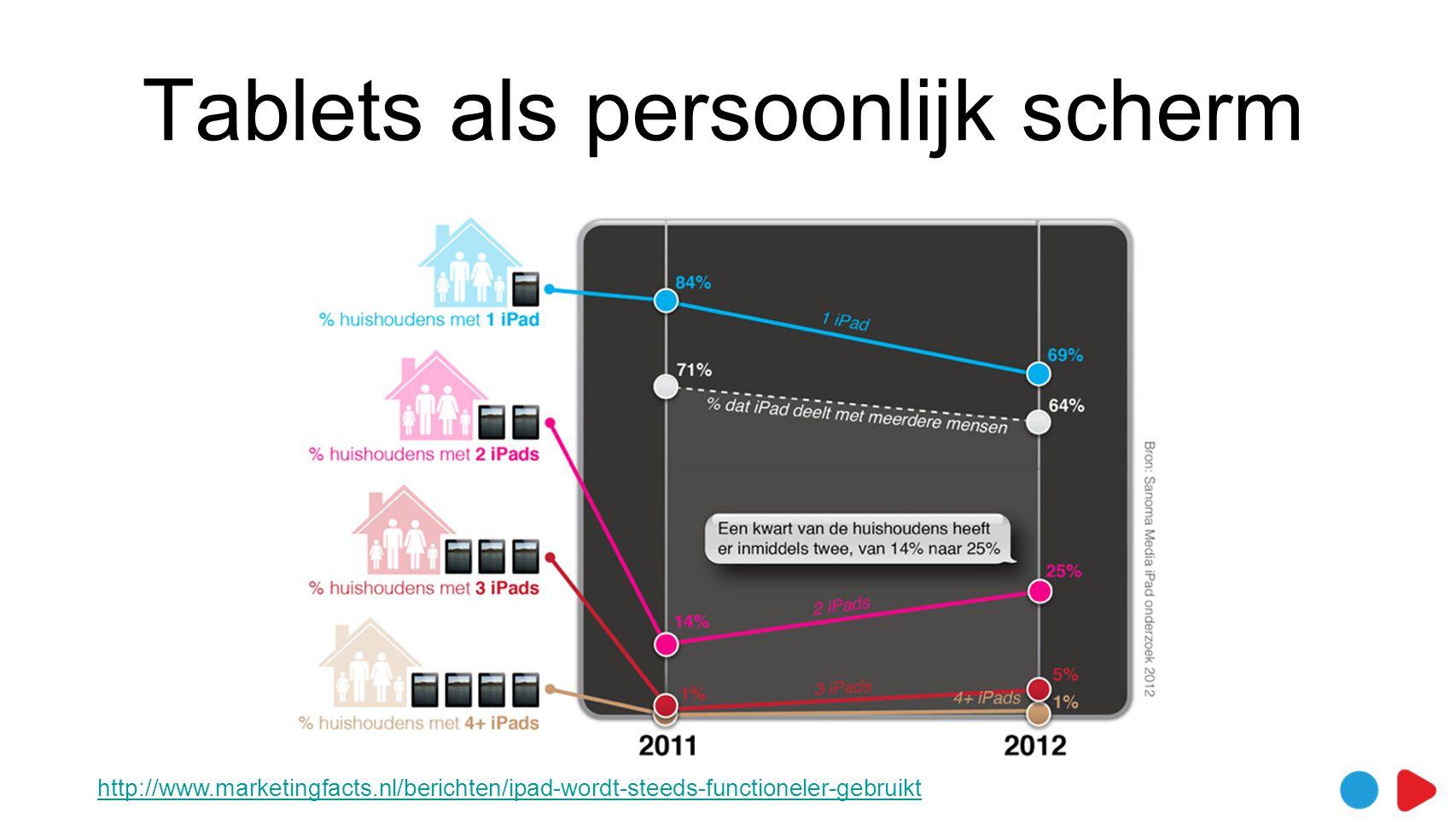 Tablets als persoonlijk scherm http://www.marketingfacts.nl/berichten/ipad-wordt-steeds-functioneler-gebruikt