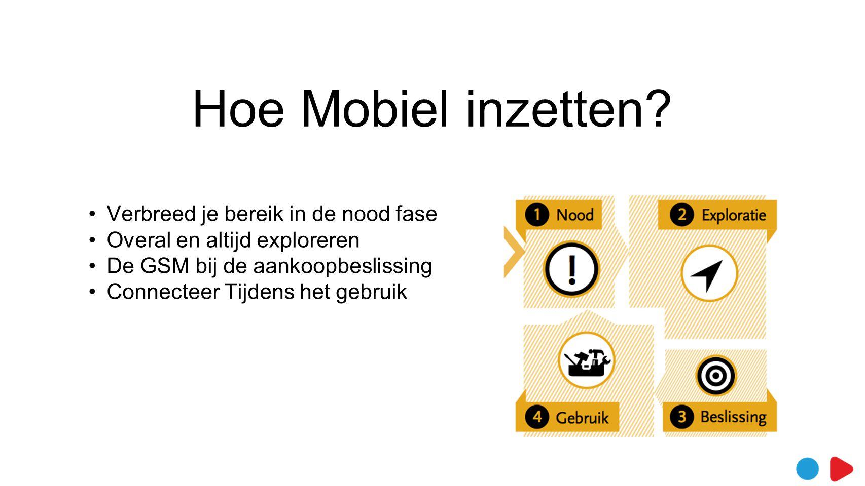 Hoe Mobiel inzetten? •Verbreed je bereik in de nood fase •Overal en altijd exploreren •De GSM bij de aankoopbeslissing •Connecteer Tijdens het gebruik