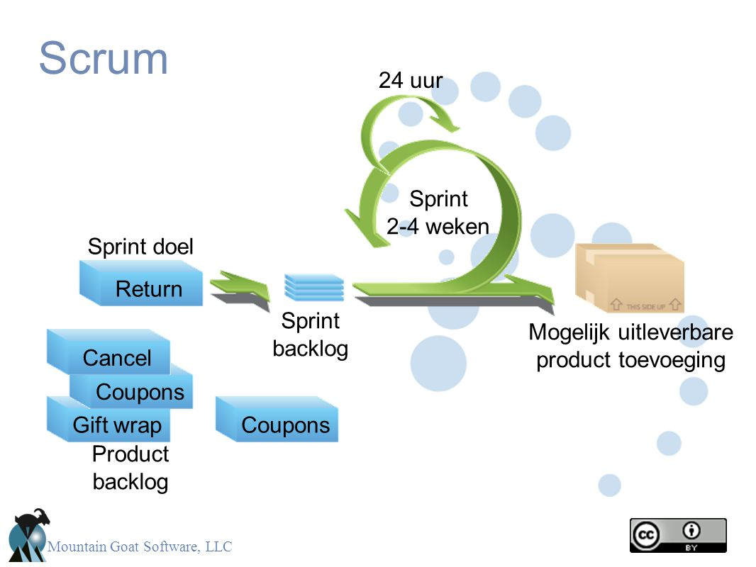Mountain Goat Software, LLC Scrum CancelGift wrapReturn Sprint 2-4 weken Return Sprint doel Sprint backlog Mogelijk uitleverbare product toevoeging Pr