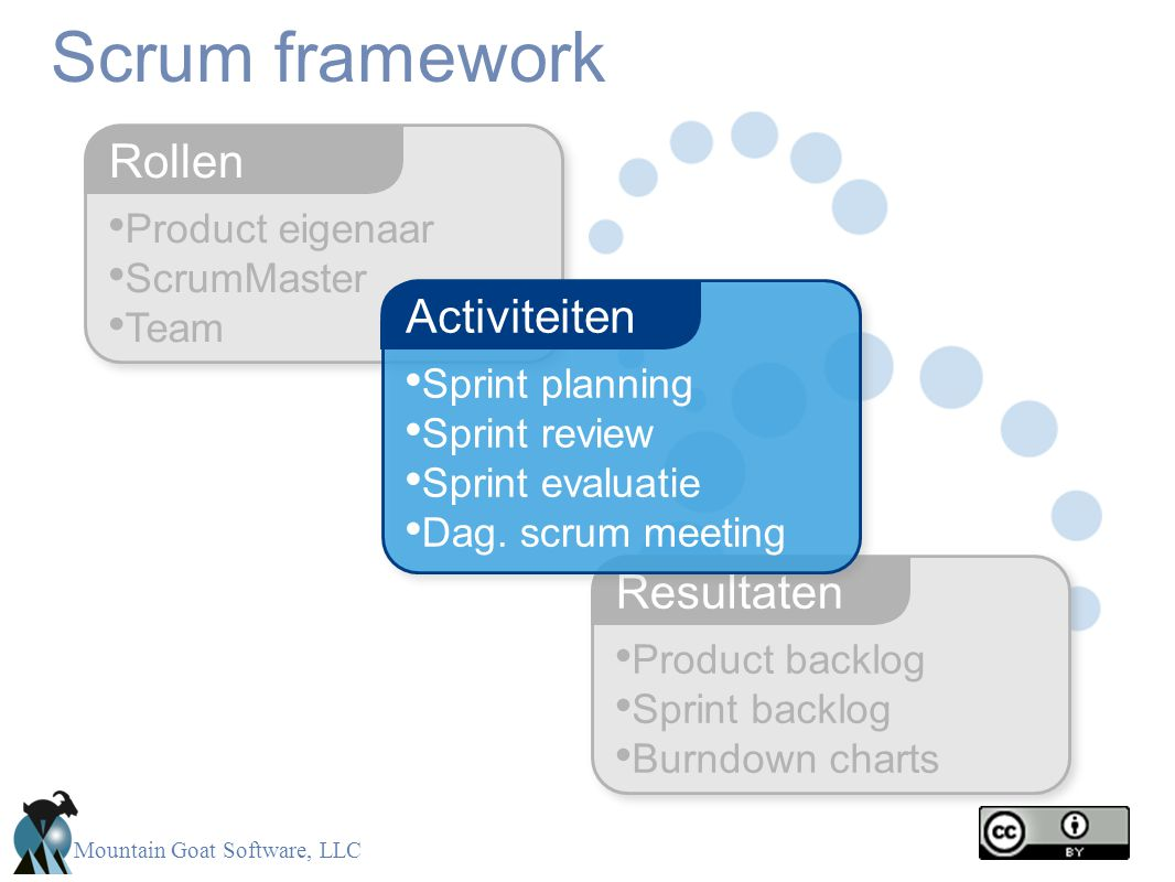Mountain Goat Software, LLC • Product eigenaar • ScrumMaster • Team Rollen Scrum framework • Product backlog • Sprint backlog • Burndown charts Resultaten • Sprint planning • Sprint review • Sprint evaluatie • Dag.
