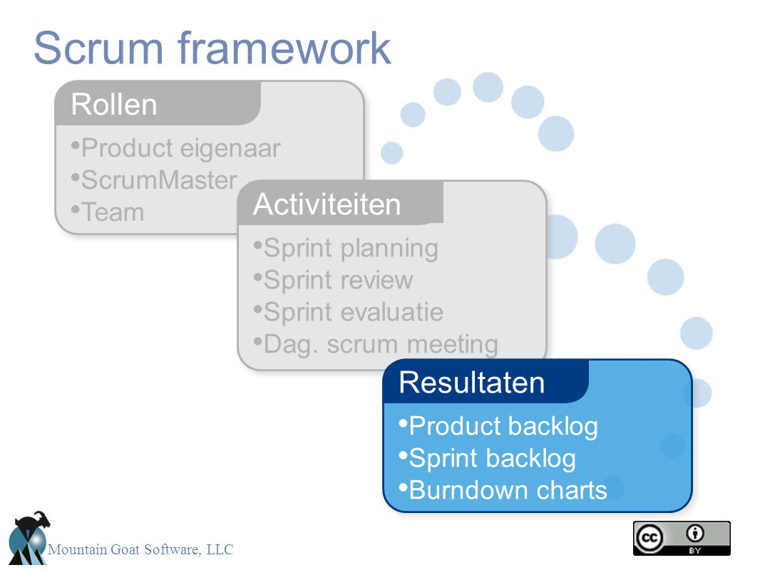 Mountain Goat Software, LLC • Product eigenaar • ScrumMaster • Team Rollen Scrum framework • Sprint planning • Sprint review • Sprint evaluatie • Dag.