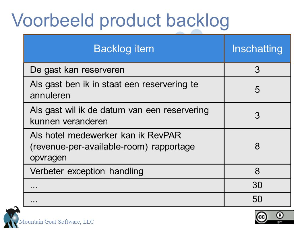Mountain Goat Software, LLC Voorbeeld product backlog Backlog itemInschatting De gast kan reserveren3 Als gast ben ik in staat een reservering te annuleren 5 Als gast wil ik de datum van een reservering kunnen veranderen 3 Als hotel medewerker kan ik RevPAR (revenue-per-available-room) rapportage opvragen 8 Verbeter exception handling8...30...50