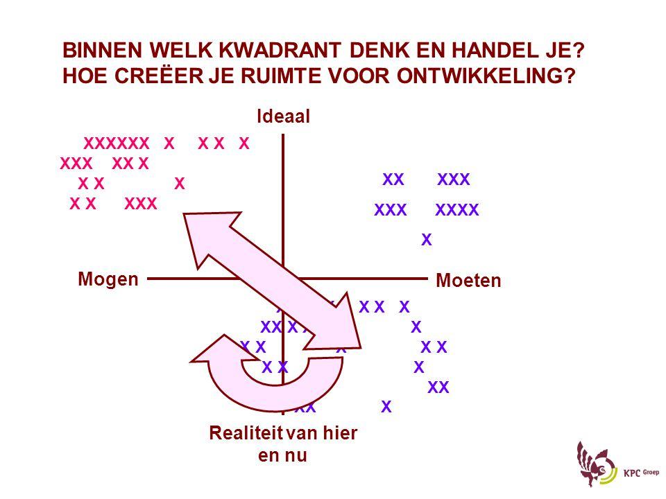 BINNEN WELK KWADRANT DENK EN HANDEL JE? HOE CREËER JE RUIMTE VOOR ONTWIKKELING? Ideaal Realiteit van hier en nu Moeten Mogen X X X X X X X X XX XX X X