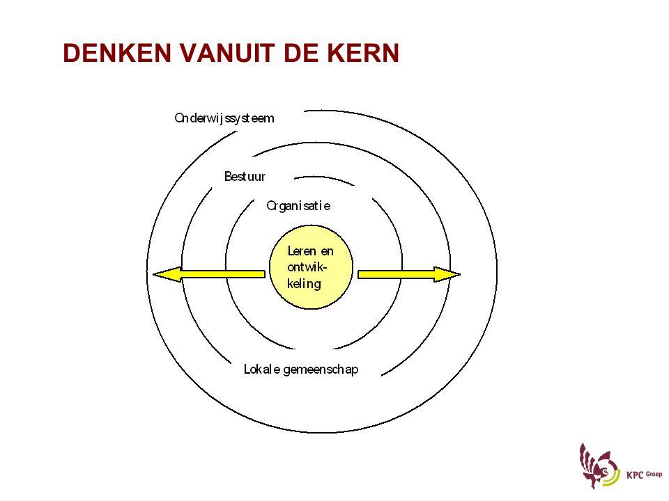 DENKEN VANUIT DE KERN