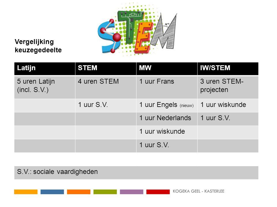 LatijnSTEMMWIW/STEM 5 uren Latijn (incl.