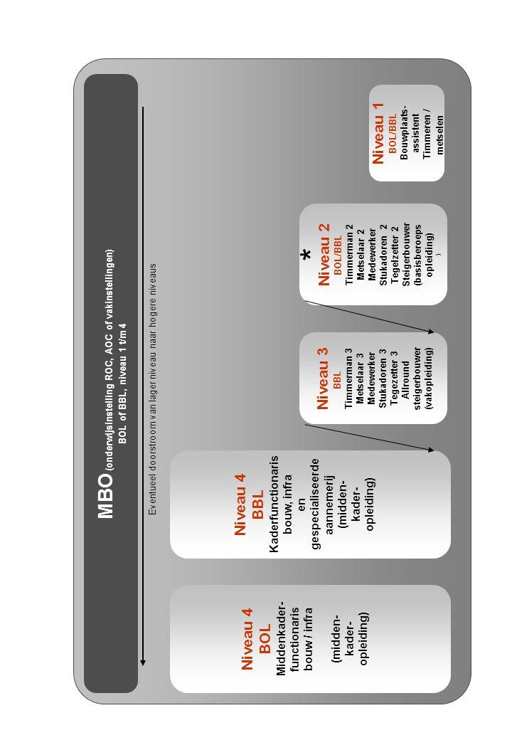 MBO (onderwijsinstelling ROC, AOC of vakinstellingen) BOL of BBL, niveau 1 t/m 4 Niveau 4 BOL Middenkader- functionaris bouw / infra (midden- kader- opleiding) Niveau 3 BBL Timmerman 3 Metselaar 3 Medewerker Stukadoren 3 Tegezetter 3 Allround steigerbouwer (vakopleiding) Niveau 2 BOL/BBL Timmerman 2 Metselaar 2 Medewerker Stukadoren 2 Tegelzetter 2 Steigerbouwer (basisberoeps opleiding) ) Niveau 1 BOL/BBL Bouwplaats- assistent Timmeren / metselen * Eventueel doorstroom van lager niveau naar hogere niveaus Niveau 4 BBL Kaderfunctionaris bouw, infra en gespecialiseerde aannemerij (midden- kader- opleiding)