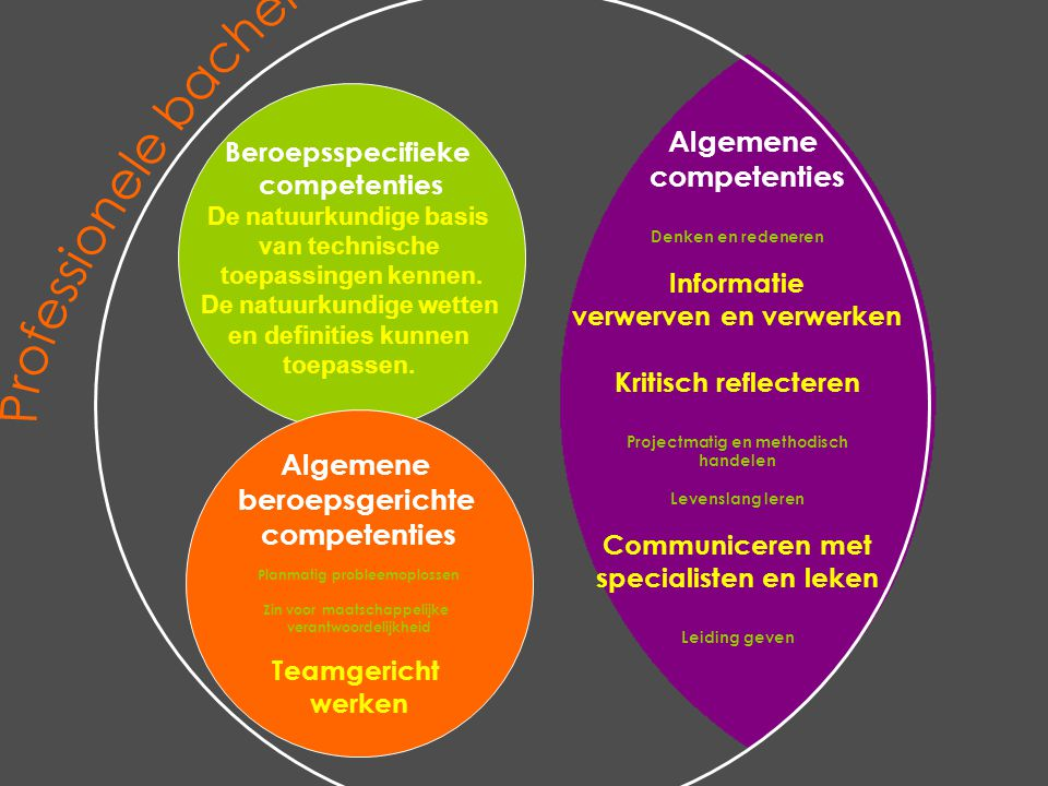 Beroepsspecifieke competenties De natuurkundige basis van technische toepassingen kennen. De natuurkundige wetten en definities kunnen toepassen. Alge