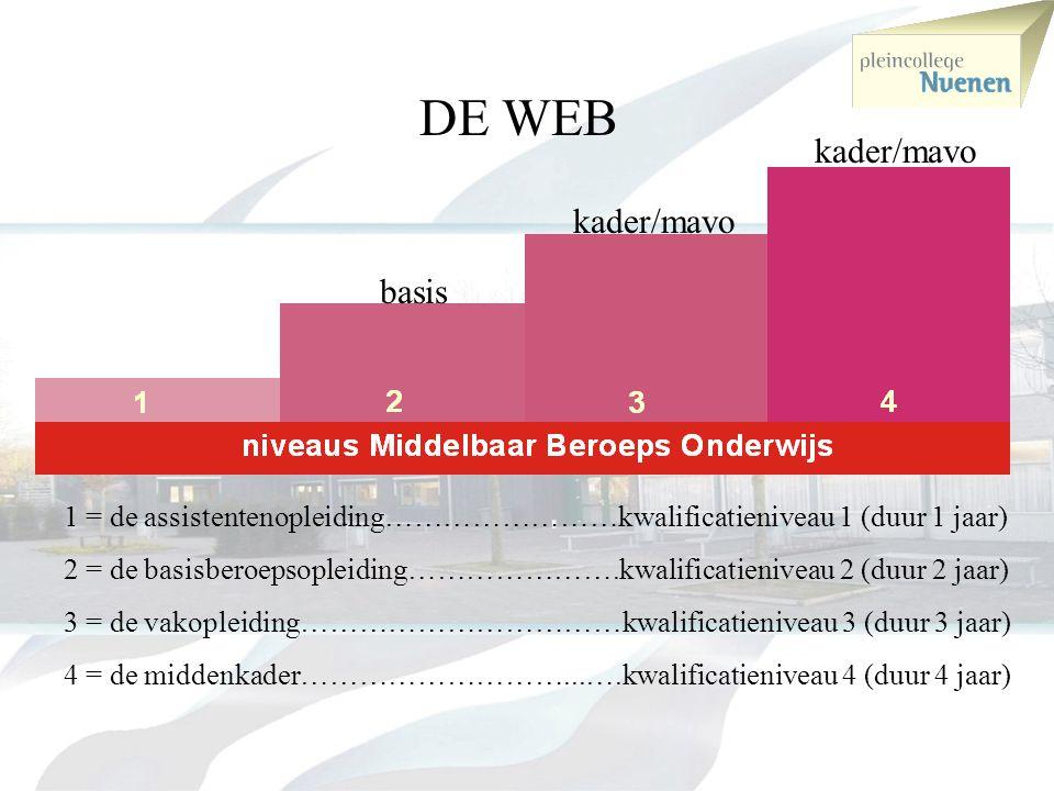 HAVO Middelbaar beroeps onderwijs niveau 1 en 2 Middelbaar beroeps onderwijs niveau 3 en 4 MAVO MAVO(G)Kblw Bblw