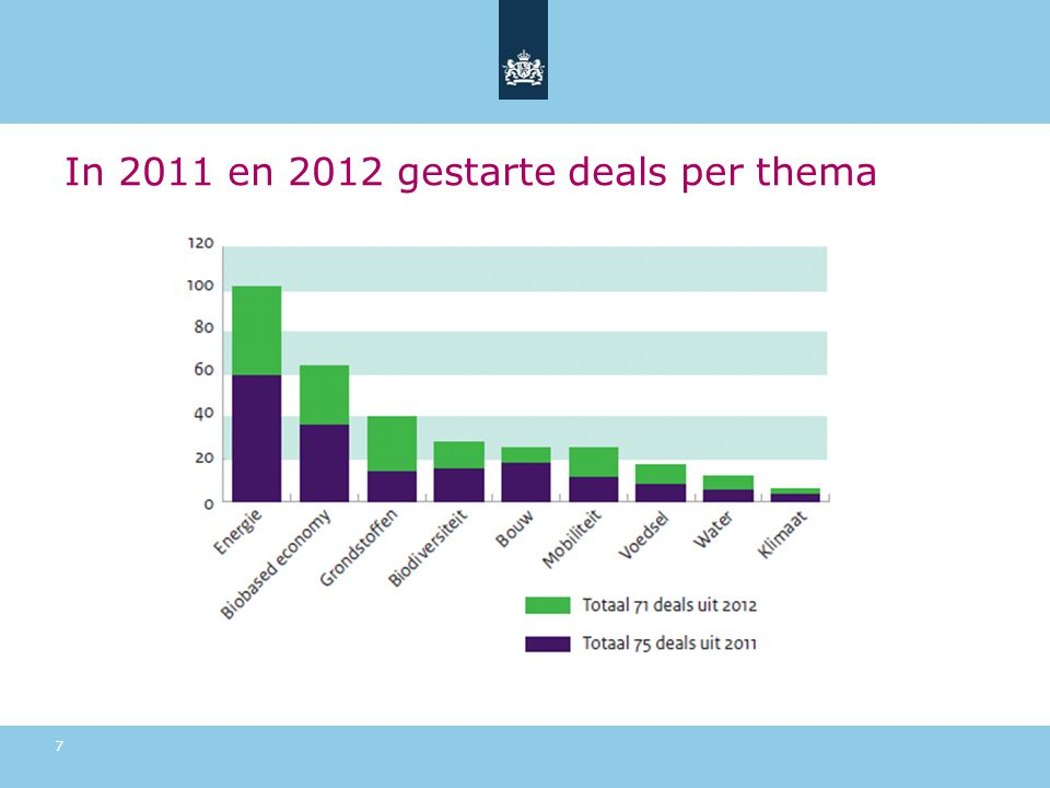 In 2011 en 2012 gestarte deals per thema 7