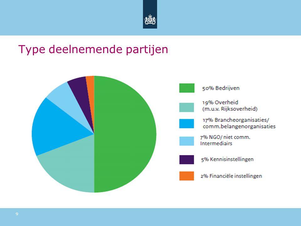 Type deelnemende partijen 9