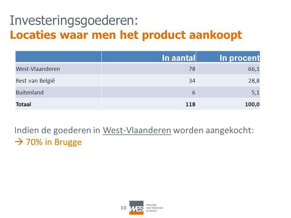 10 In aantalIn procent West-Vlaanderen7866,1 Rest van België3428,8 Buitenland65,1 Totaal118100,0 Investeringsgoederen: Locaties waar men het product aankoopt Indien de goederen in West-Vlaanderen worden aangekocht:  70% in Brugge