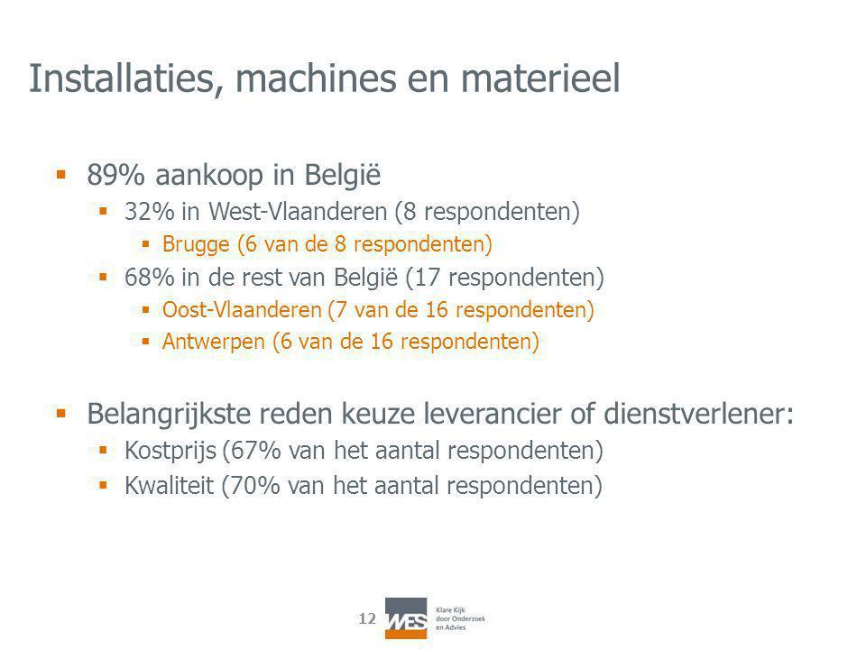 12 Installaties, machines en materieel  89% aankoop in België  32% in West-Vlaanderen (8 respondenten)  Brugge (6 van de 8 respondenten)  68% in de rest van België (17 respondenten)  Oost-Vlaanderen (7 van de 16 respondenten)  Antwerpen (6 van de 16 respondenten)  Belangrijkste reden keuze leverancier of dienstverlener:  Kostprijs (67% van het aantal respondenten)  Kwaliteit (70% van het aantal respondenten)