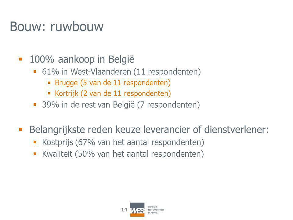 14 Bouw: ruwbouw  100% aankoop in België  61% in West-Vlaanderen (11 respondenten)  Brugge (5 van de 11 respondenten)  Kortrijk (2 van de 11 respondenten)  39% in de rest van België (7 respondenten)  Belangrijkste reden keuze leverancier of dienstverlener:  Kostprijs (67% van het aantal respondenten)  Kwaliteit (50% van het aantal respondenten)