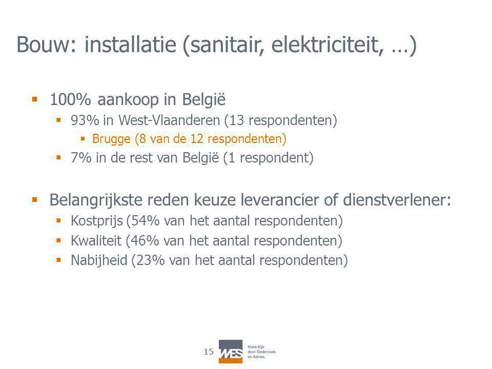 15 Bouw: installatie (sanitair, elektriciteit, …)  100% aankoop in België  93% in West-Vlaanderen (13 respondenten)  Brugge (8 van de 12 respondenten)  7% in de rest van België (1 respondent)  Belangrijkste reden keuze leverancier of dienstverlener:  Kostprijs (54% van het aantal respondenten)  Kwaliteit (46% van het aantal respondenten)  Nabijheid (23% van het aantal respondenten)