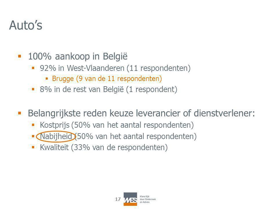 17 Auto's  100% aankoop in België  92% in West-Vlaanderen (11 respondenten)  Brugge (9 van de 11 respondenten)  8% in de rest van België (1 respondent)  Belangrijkste reden keuze leverancier of dienstverlener:  Kostprijs (50% van het aantal respondenten)  Nabijheid (50% van het aantal respondenten)  Kwaliteit (33% van de respondenten)