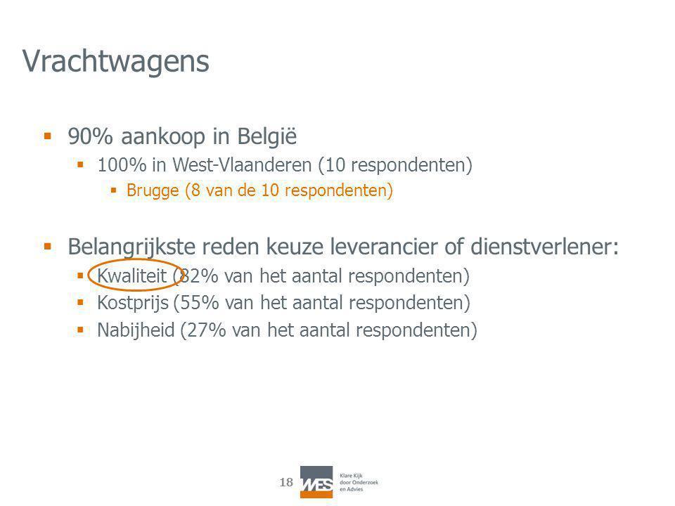18 Vrachtwagens  90% aankoop in België  100% in West-Vlaanderen (10 respondenten)  Brugge (8 van de 10 respondenten)  Belangrijkste reden keuze leverancier of dienstverlener:  Kwaliteit (82% van het aantal respondenten)  Kostprijs (55% van het aantal respondenten)  Nabijheid (27% van het aantal respondenten)
