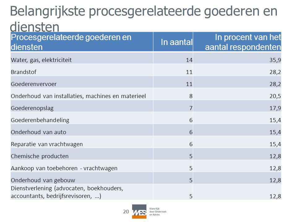 20 Procesgerelateerde goederen en diensten In aantal In procent van het aantal respondenten Water, gas, elektriciteit1435,9 Brandstof1128,2 Goederenve