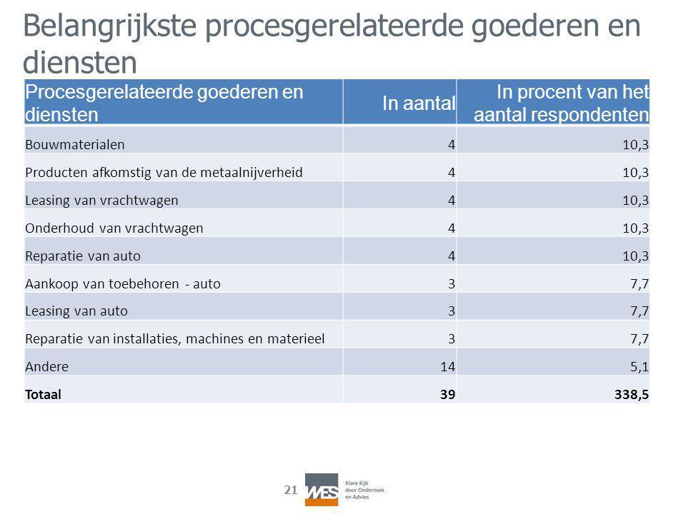 21 Procesgerelateerde goederen en diensten In aantal In procent van het aantal respondenten Bouwmaterialen410,3 Producten afkomstig van de metaalnijve