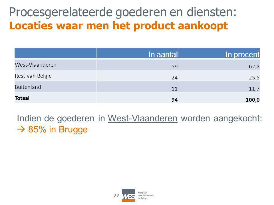 22 In aantalIn procent West-Vlaanderen 5962,8 Rest van België 2425,5 Buitenland 1111,7 Totaal 94100,0 Procesgerelateerde goederen en diensten: Locaties waar men het product aankoopt Indien de goederen in West-Vlaanderen worden aangekocht:  85% in Brugge