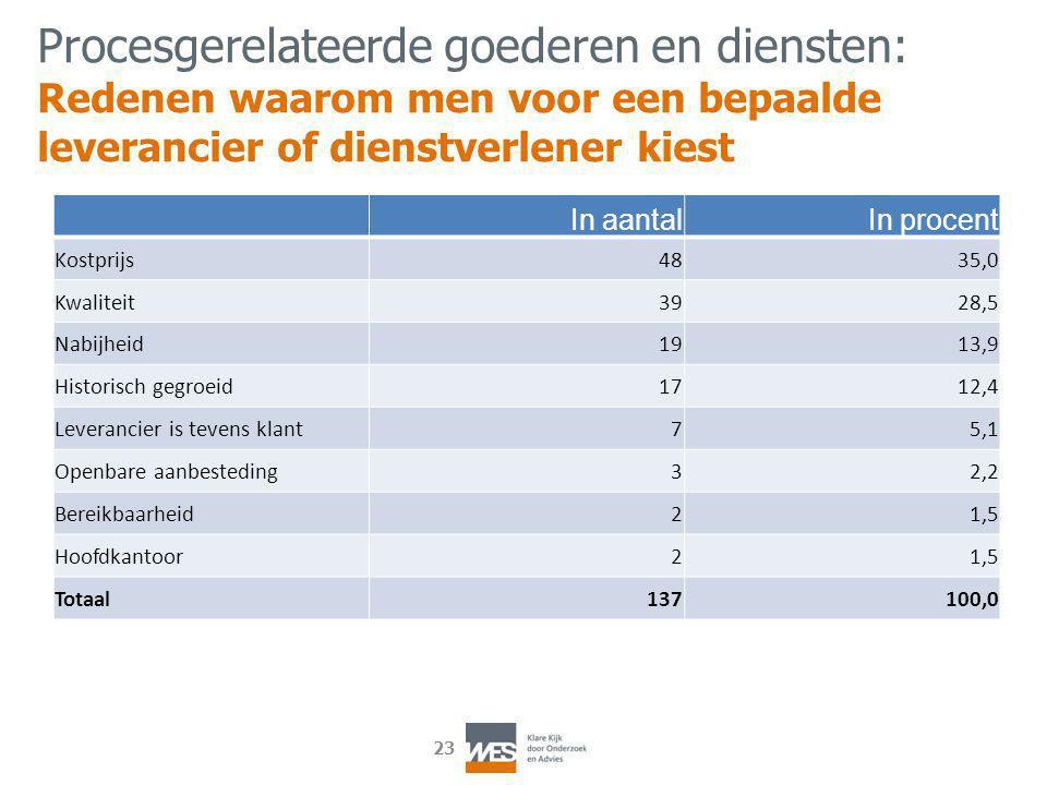 23 In aantalIn procent Kostprijs4835,0 Kwaliteit3928,5 Nabijheid1913,9 Historisch gegroeid1712,4 Leverancier is tevens klant75,1 Openbare aanbesteding