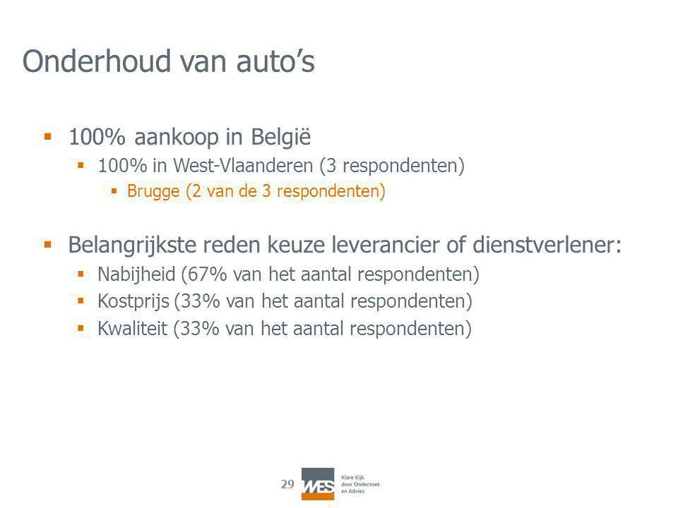 29 Onderhoud van auto's  100% aankoop in België  100% in West-Vlaanderen (3 respondenten)  Brugge (2 van de 3 respondenten)  Belangrijkste reden keuze leverancier of dienstverlener:  Nabijheid (67% van het aantal respondenten)  Kostprijs (33% van het aantal respondenten)  Kwaliteit (33% van het aantal respondenten)