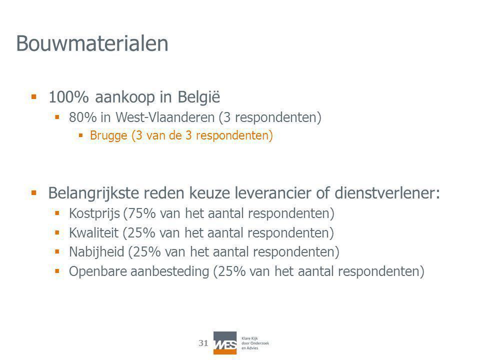 31 Bouwmaterialen  100% aankoop in België  80% in West-Vlaanderen (3 respondenten)  Brugge (3 van de 3 respondenten)  Belangrijkste reden keuze leverancier of dienstverlener:  Kostprijs (75% van het aantal respondenten)  Kwaliteit (25% van het aantal respondenten)  Nabijheid (25% van het aantal respondenten)  Openbare aanbesteding (25% van het aantal respondenten)