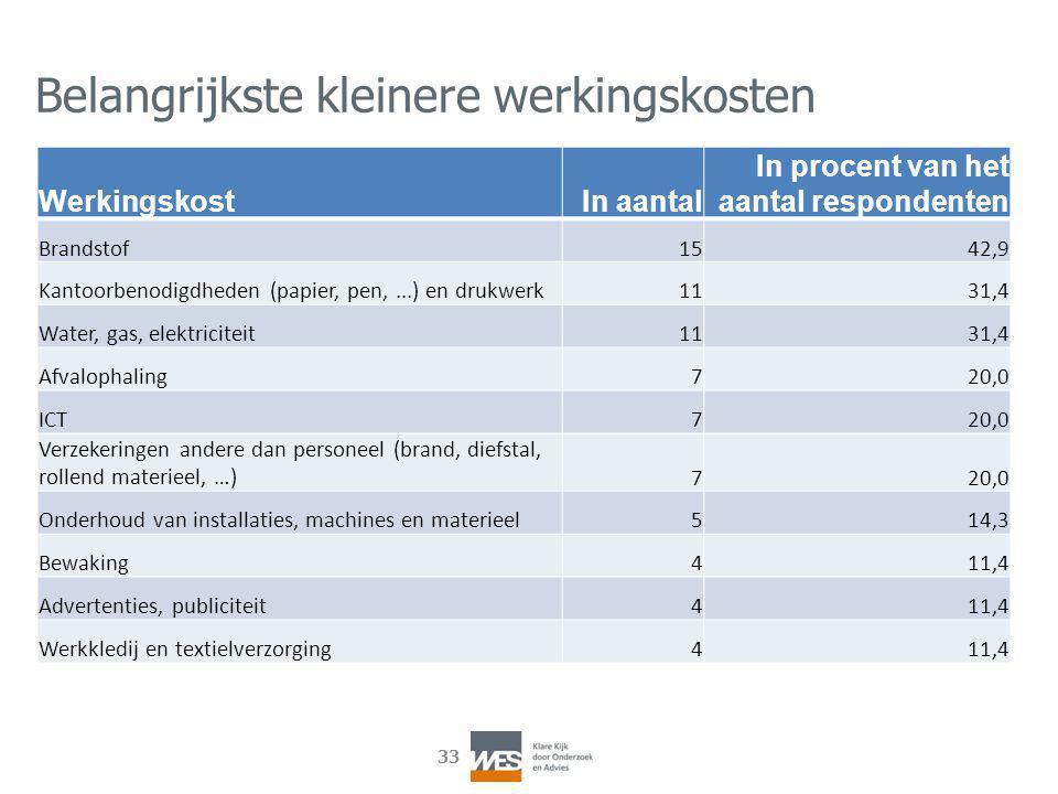 33 Belangrijkste kleinere werkingskosten Werkingskost In aantal In procent van het aantal respondenten Brandstof1542,9 Kantoorbenodigdheden (papier, p