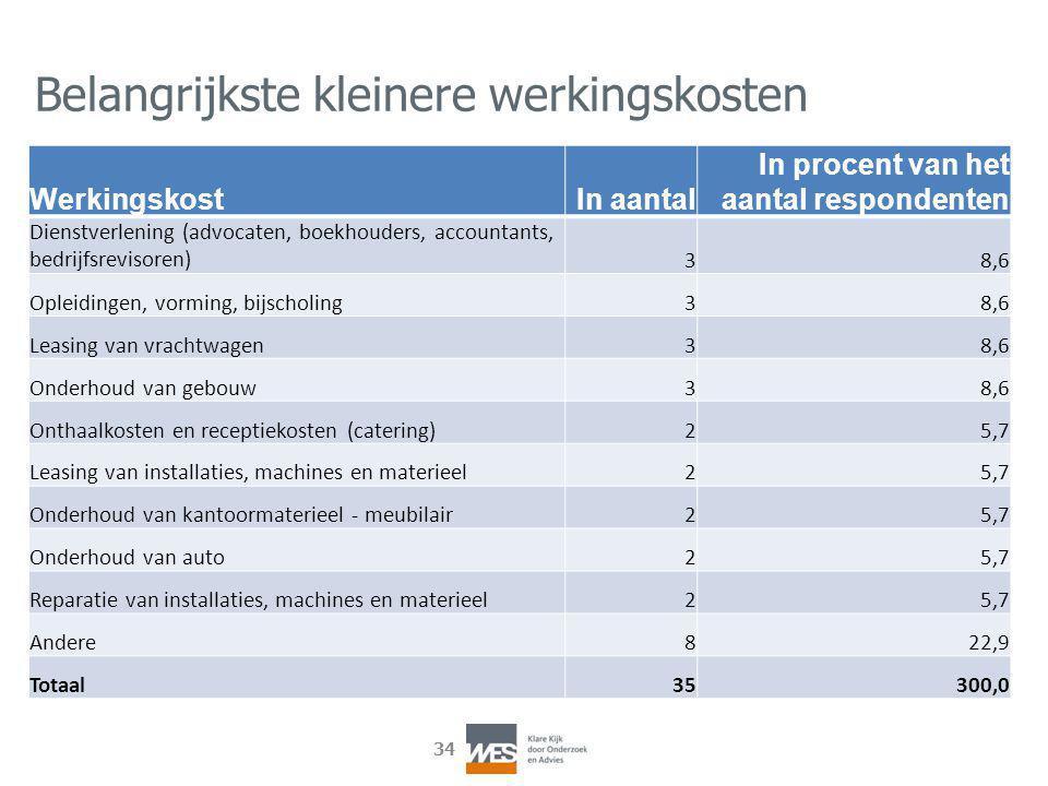 34 Belangrijkste kleinere werkingskosten Werkingskost In aantal In procent van het aantal respondenten Dienstverlening (advocaten, boekhouders, accoun