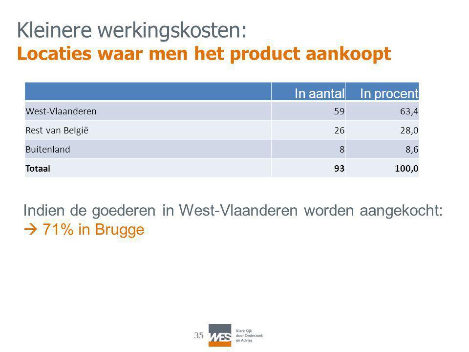 35 In aantalIn procent West-Vlaanderen5963,4 Rest van België2628,0 Buitenland88,6 Totaal93100,0 Kleinere werkingskosten: Locaties waar men het product aankoopt Indien de goederen in West-Vlaanderen worden aangekocht:  71% in Brugge