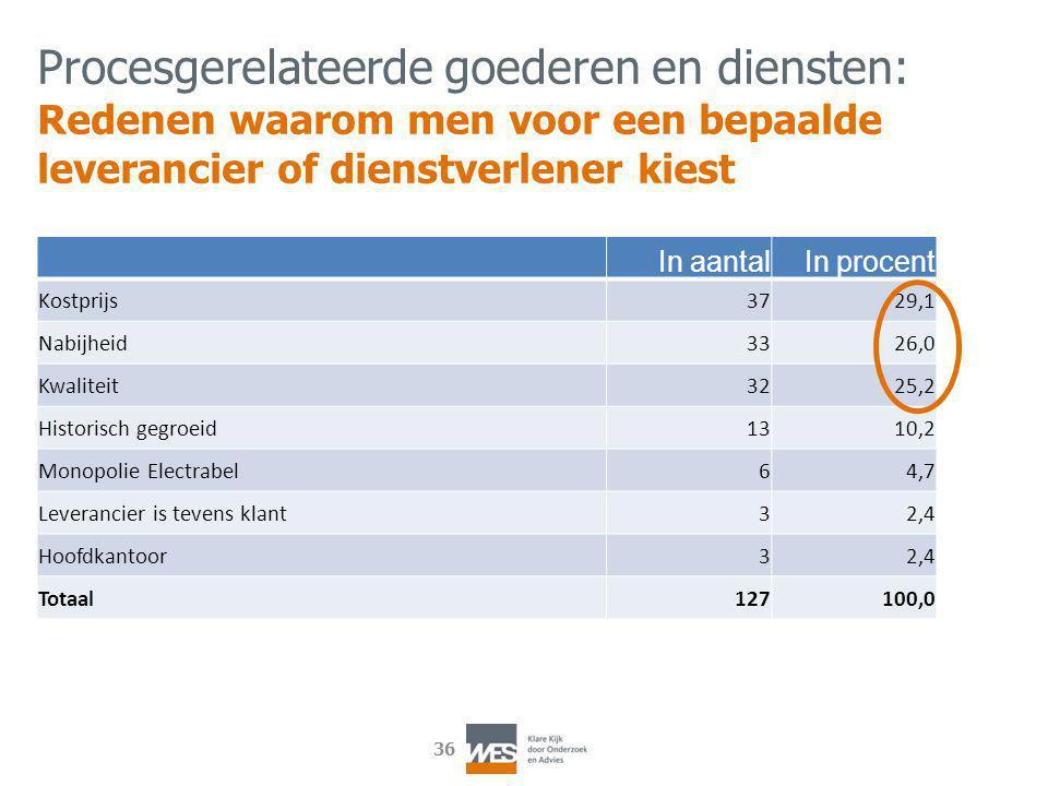 36 In aantalIn procent Kostprijs3729,1 Nabijheid3326,0 Kwaliteit3225,2 Historisch gegroeid1310,2 Monopolie Electrabel64,7 Leverancier is tevens klant3