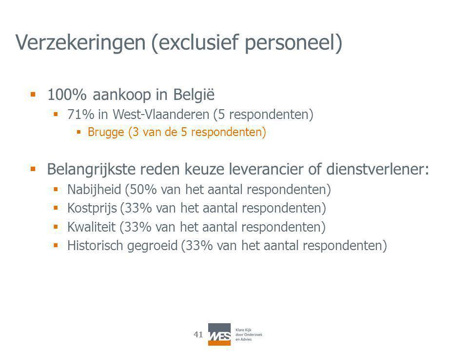 41 Verzekeringen (exclusief personeel)  100% aankoop in België  71% in West-Vlaanderen (5 respondenten)  Brugge (3 van de 5 respondenten)  Belangrijkste reden keuze leverancier of dienstverlener:  Nabijheid (50% van het aantal respondenten)  Kostprijs (33% van het aantal respondenten)  Kwaliteit (33% van het aantal respondenten)  Historisch gegroeid (33% van het aantal respondenten)