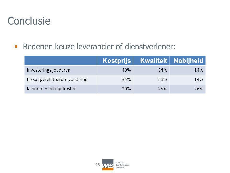46 Conclusie  Redenen keuze leverancier of dienstverlener: KostprijsKwaliteitNabijheid Investeringsgoederen40%34%14% Procesgerelateerde goederen35%28%14% Kleinere werkingskosten29%25%26%