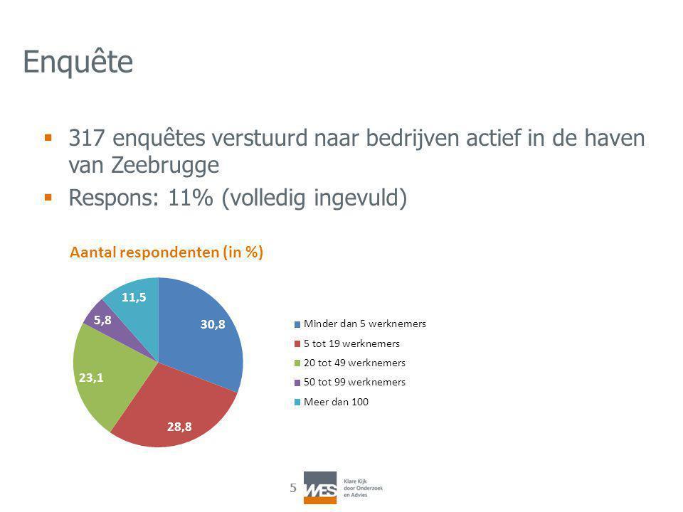 5 Enquête  317 enquêtes verstuurd naar bedrijven actief in de haven van Zeebrugge  Respons: 11% (volledig ingevuld)