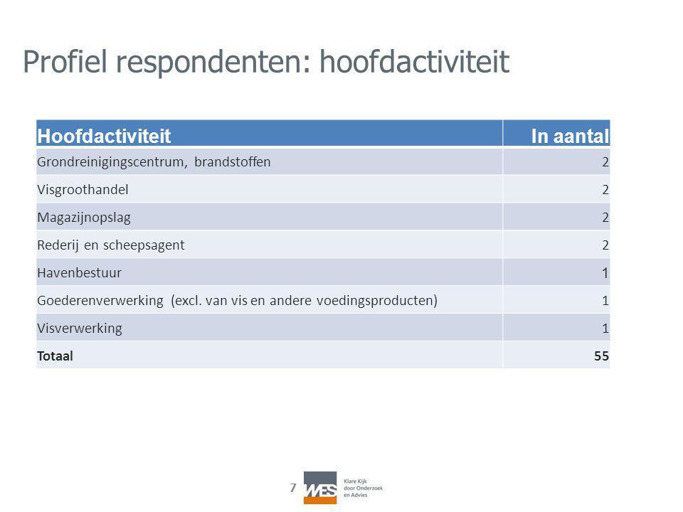 7 Profiel respondenten: hoofdactiviteit HoofdactiviteitIn aantal Grondreinigingscentrum, brandstoffen2 Visgroothandel2 Magazijnopslag2 Rederij en sche