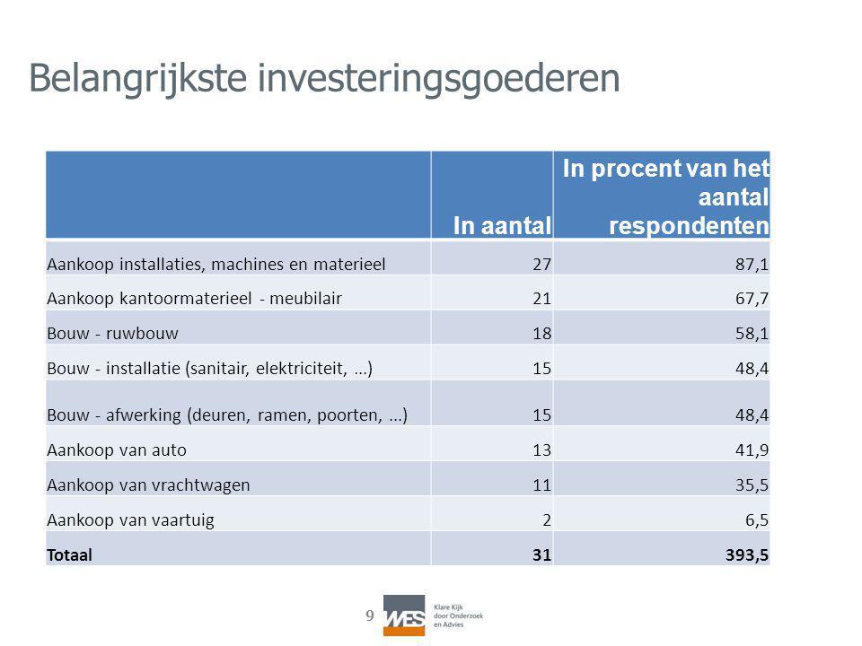 9 Belangrijkste investeringsgoederen In aantal In procent van het aantal respondenten Aankoop installaties, machines en materieel2787,1 Aankoop kantoo