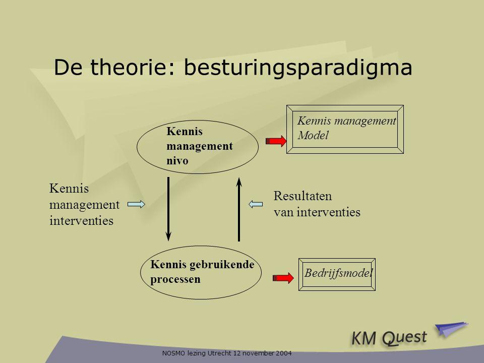 NOSMO lezing Utrecht 12 november 2004 De theorie: besturingsparadigma Kennis management nivo Kennis gebruikende processen Kennis management interventi