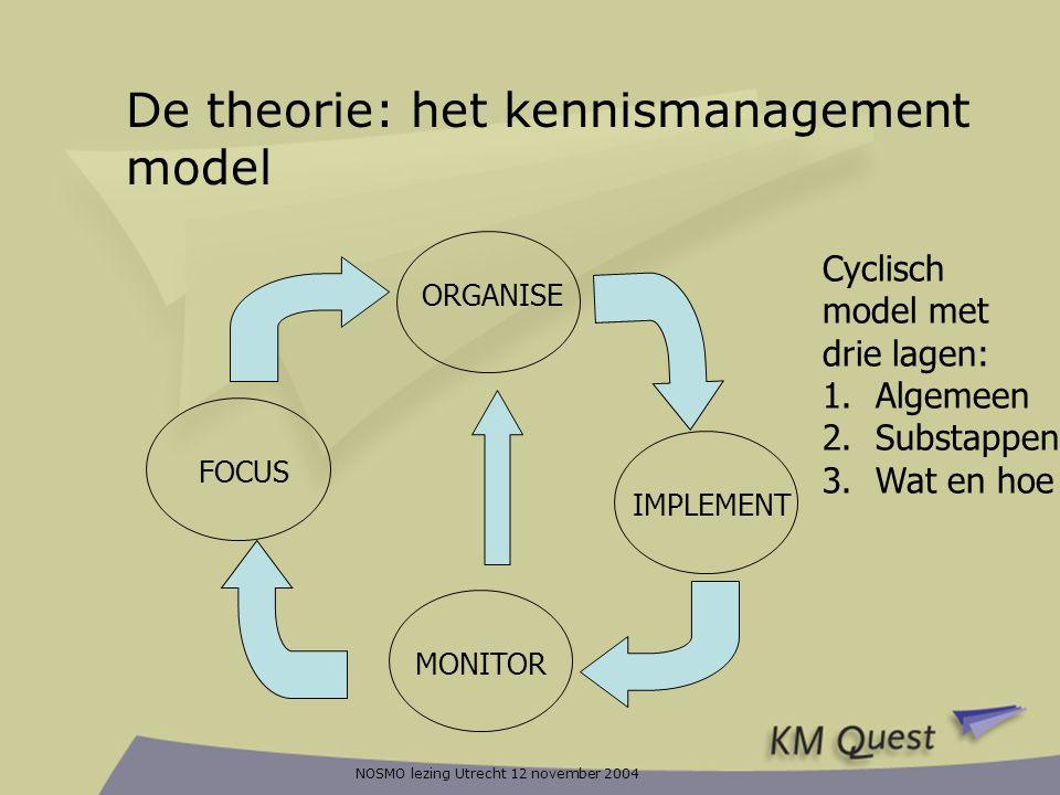 NOSMO lezing Utrecht 12 november 2004 De theorie: het kennismanagement model FOCUS ORGANISE IMPLEMENT MONITOR Cyclisch model met drie lagen: 1.Algemee