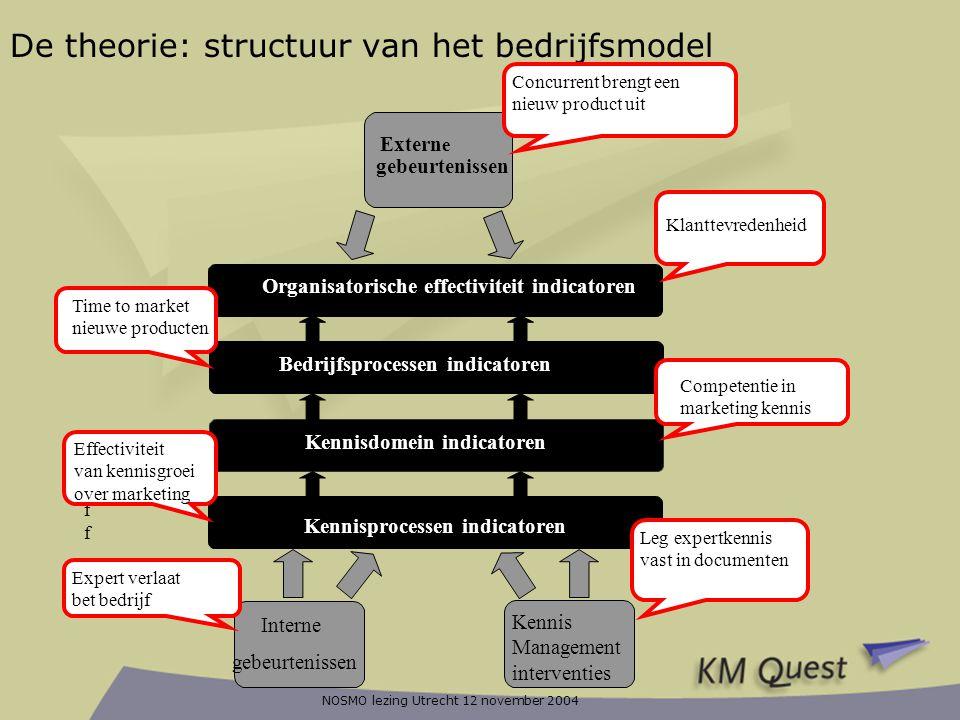 NOSMO lezing Utrecht 12 november 2004 Organisatorische effectiviteit indicatoren De theorie: structuur van het bedrijfsmodel Kennisprocessen indicator