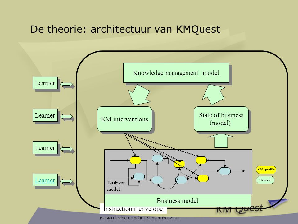 NOSMO lezing Utrecht 12 november 2004 KM specific Generic Business model Knowledge management model KM interventions State of business (model) State o