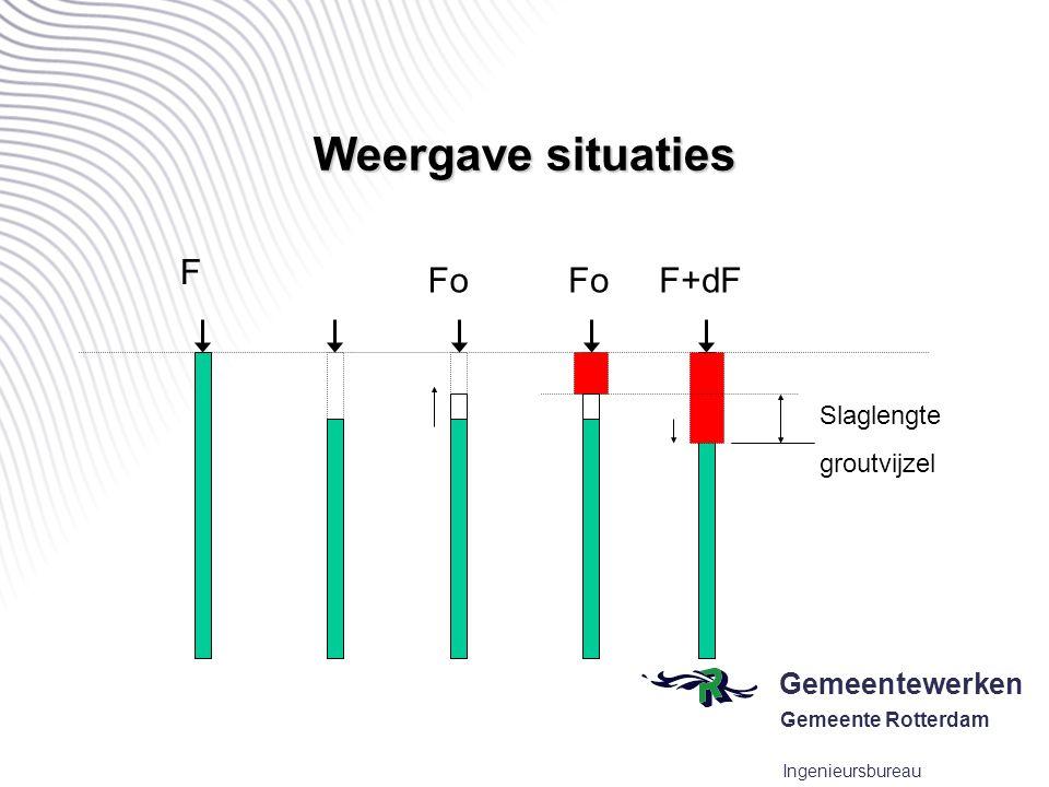Gemeentewerken Gemeente Rotterdam Ingenieursbureau Weergave situaties Slaglengte groutvijzel F Fo F+dF