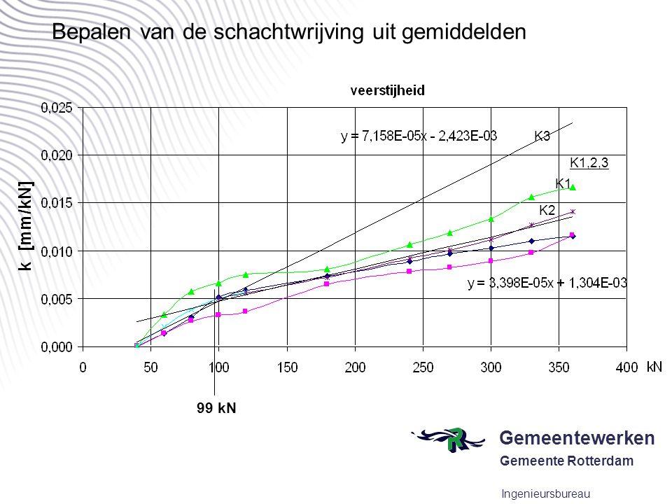 Gemeentewerken Gemeente Rotterdam Ingenieursbureau Bepalen van de schachtwrijving uit gemiddelden 99 kN K3 K1 K2 K1,2,3