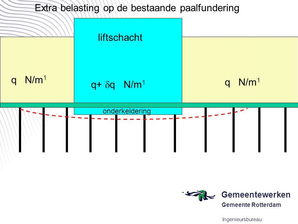 Gemeentewerken Gemeente Rotterdam Ingenieursbureau conclusies q N/m 1 q+  q N/m 1 liftschacht Extra belasting op de bestaande paalfundering onderkeld
