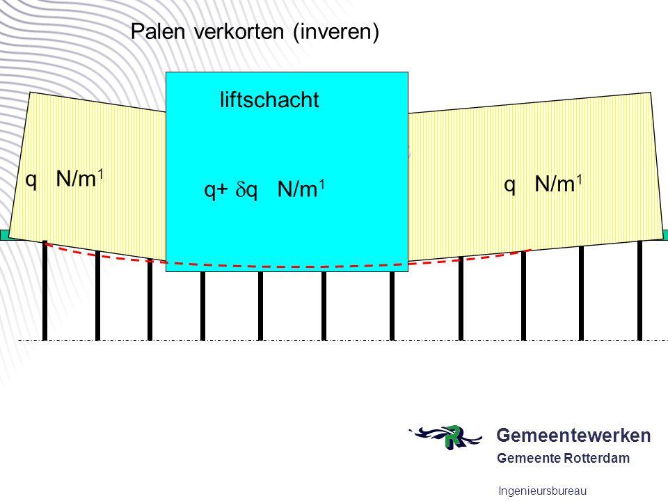 Gemeentewerken Gemeente Rotterdam Ingenieursbureau conclusies q N/m 1 Toepassen van groutvijzels groutvijzel q+  q N/m 1 liftschacht