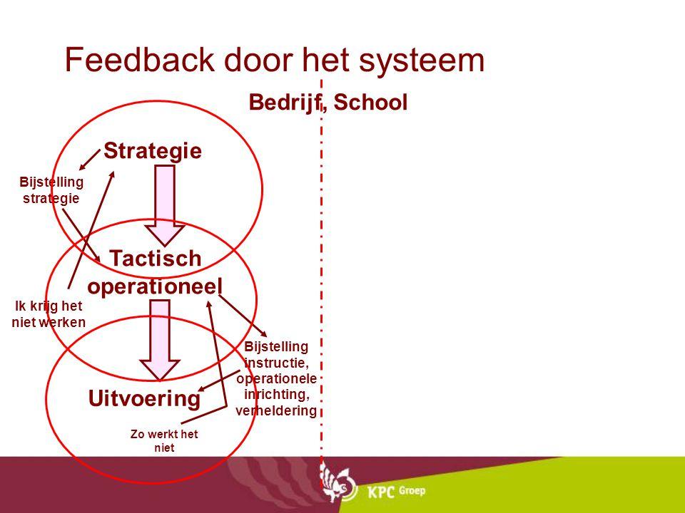 De filosofie van Lucas •School verandert van productieoriëntatie naar dienstverleningsoriëntatie. •Ondernemerschap gericht op primair proces •Leiding