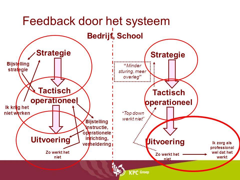 Faciliteiten Staf CvB: Sturing. strategie Dir. Onderw.: Prim. Proces Sint Lucas Teamcoord.: Prim. Pr. profiel Teamleden Sturing Ondern.sch Budget Bele