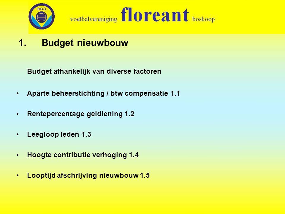 1.Budget nieuwbouw Budget afhankelijk van diverse factoren •Aparte beheerstichting / btw compensatie 1.1 •Rentepercentage geldlening 1.2 •Leegloop leden 1.3 •Hoogte contributie verhoging 1.4 •Looptijd afschrijving nieuwbouw 1.5